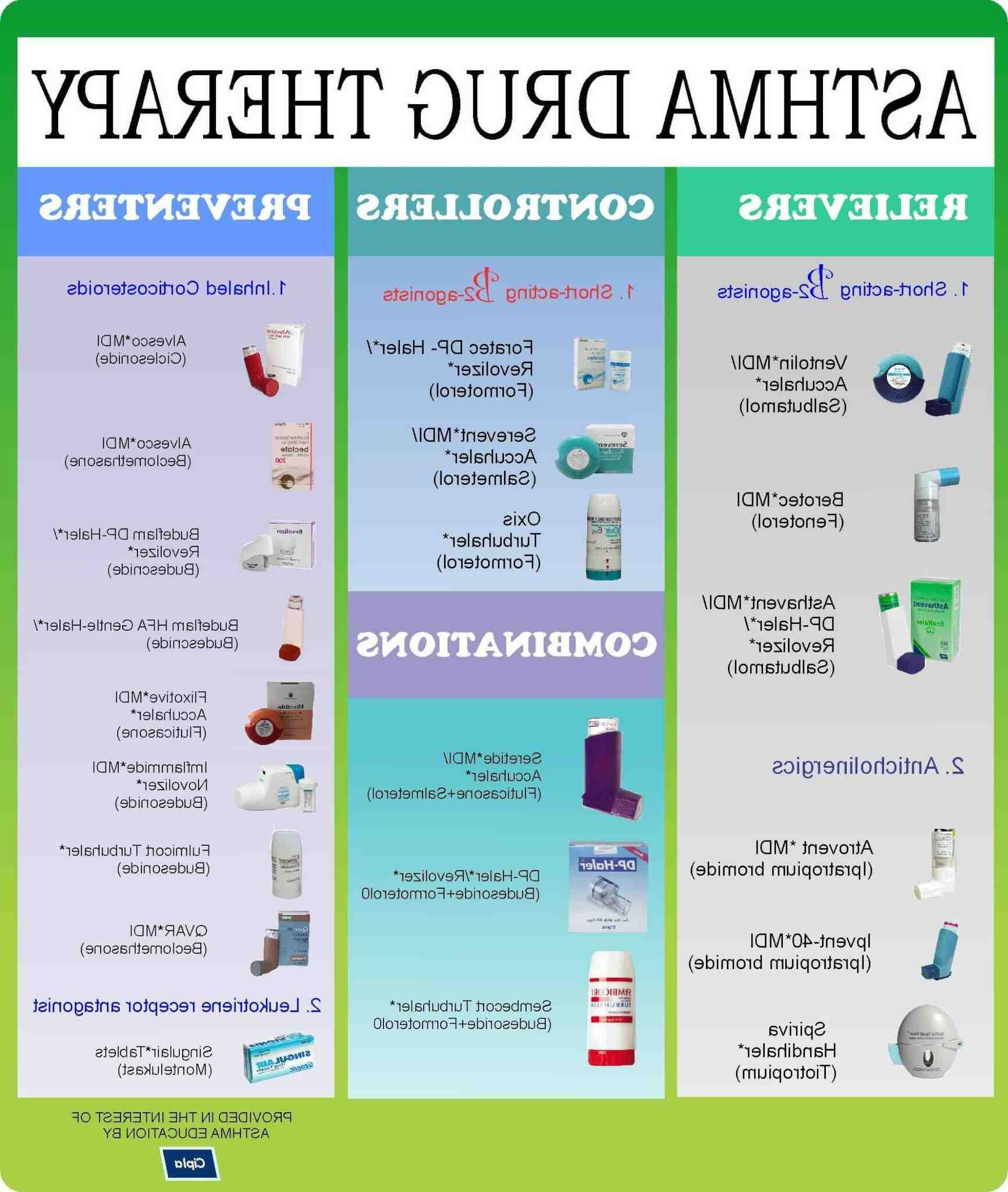 Comment traiter l'asthme