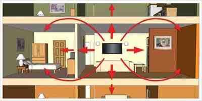 Comment se protéger du bruit extérieur ?